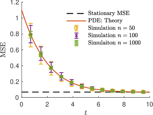 Figure 3 for Scaling Limit: Exact and Tractable Analysis of Online Learning Algorithms with Applications to Regularized Regression and PCA