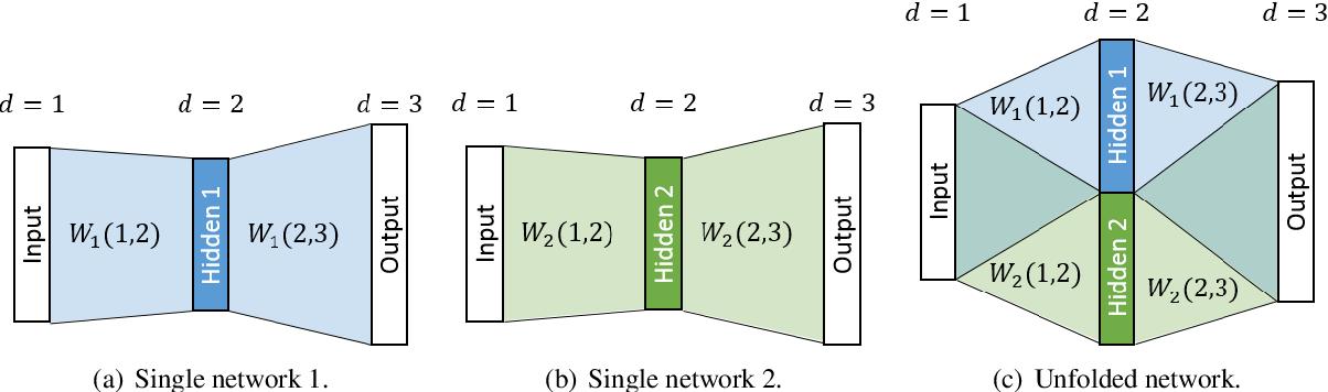 Figure 1 for Unfolding and Shrinking Neural Machine Translation Ensembles