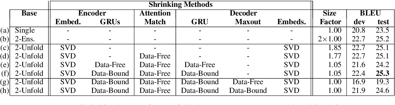 Figure 2 for Unfolding and Shrinking Neural Machine Translation Ensembles