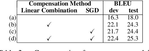 Figure 4 for Unfolding and Shrinking Neural Machine Translation Ensembles