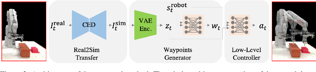 Figure 2 for Deep Reactive Planning in Dynamic Environments