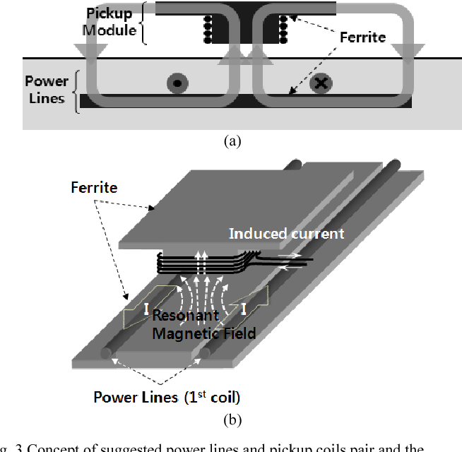 Magnetic field design for high efficient and low EMF wireless power ...