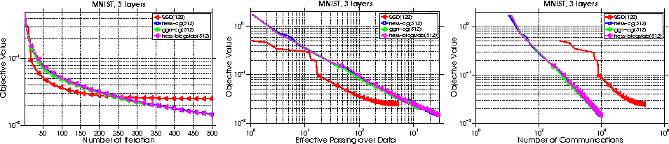 Figure 1 for Distributed Hessian-Free Optimization for Deep Neural Network