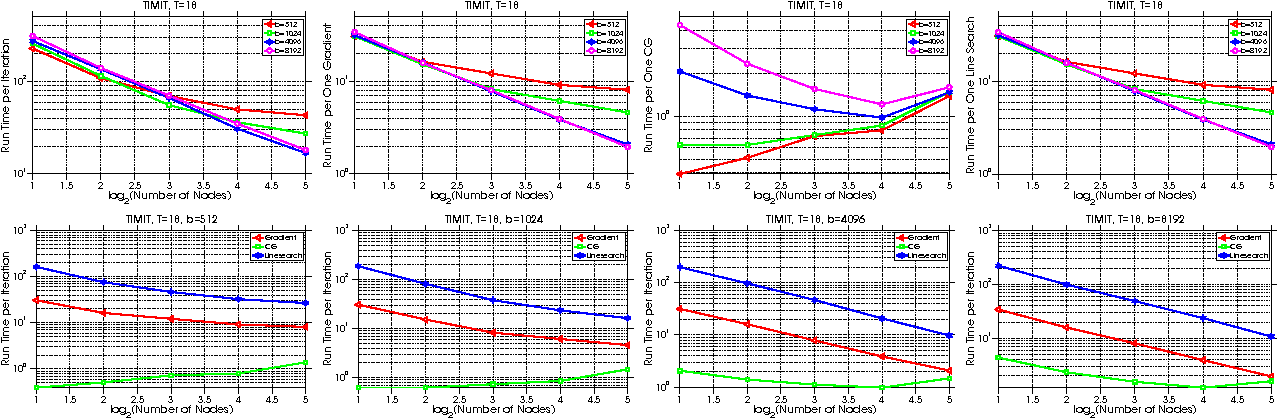 Figure 2 for Distributed Hessian-Free Optimization for Deep Neural Network