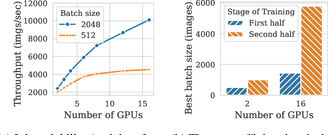 Figure 1 for Pollux: Co-adaptive Cluster Scheduling for Goodput-Optimized Deep Learning