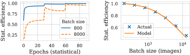 Figure 3 for Pollux: Co-adaptive Cluster Scheduling for Goodput-Optimized Deep Learning