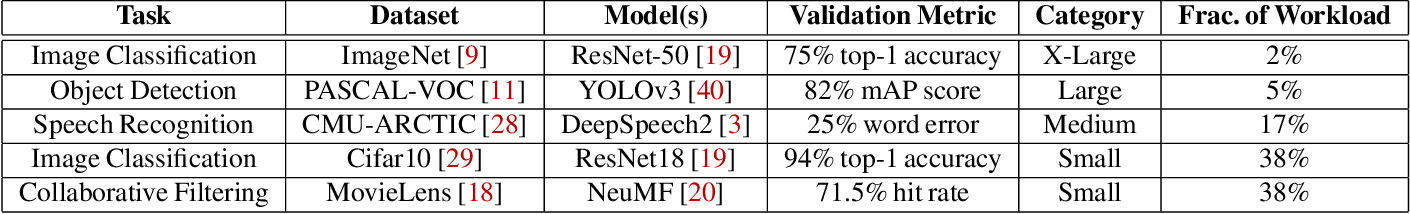 Figure 2 for Pollux: Co-adaptive Cluster Scheduling for Goodput-Optimized Deep Learning