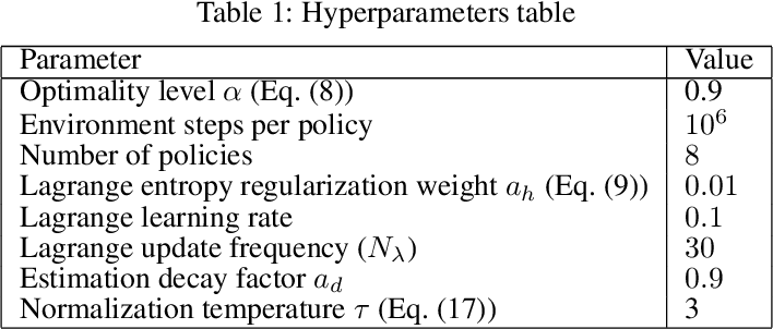 Figure 2 for Discovering Diverse Nearly Optimal Policies withSuccessor Features