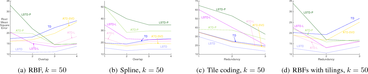 Figure 4 for Effective sketching methods for value function approximation