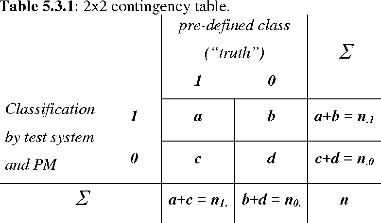 Table 5.3.1: 2x2 Contingency Table.