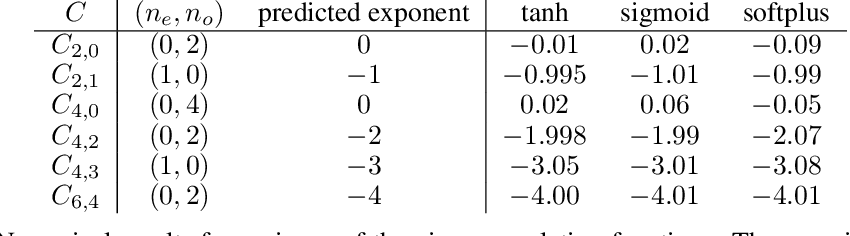 Figure 4 for On the asymptotics of wide networks with polynomial activations