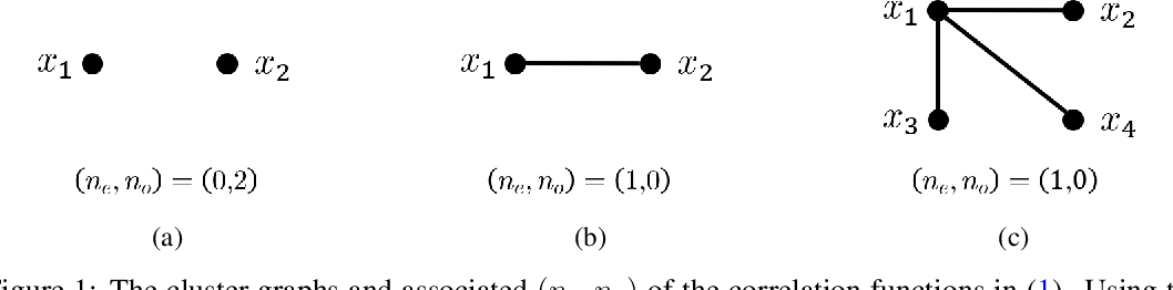 Figure 1 for On the asymptotics of wide networks with polynomial activations