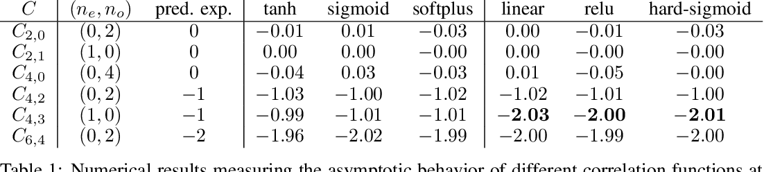 Figure 2 for On the asymptotics of wide networks with polynomial activations