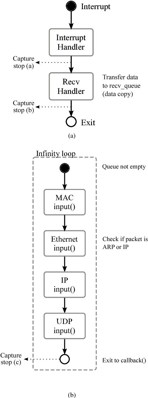 Hardware/Software Implementation Factors Influencing