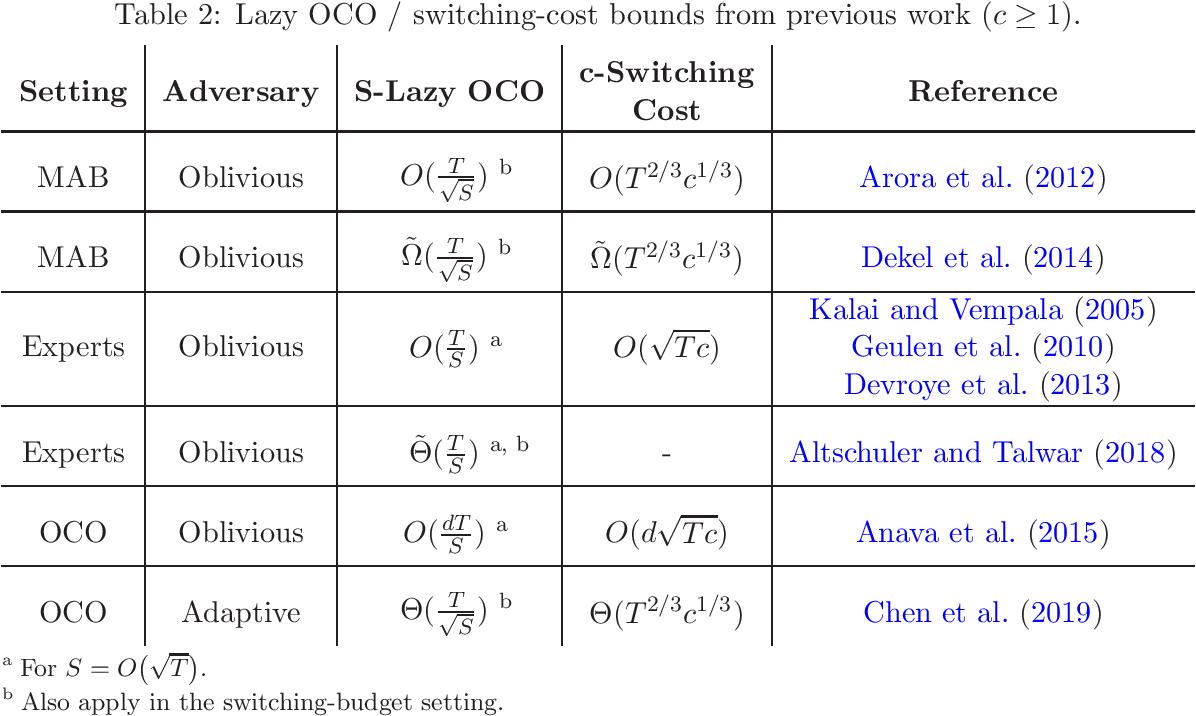 Figure 2 for Lazy OCO: Online Convex Optimization on a Switching Budget
