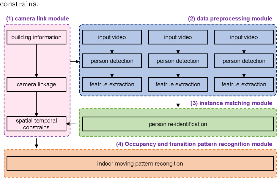 Figure 1 for Unveiling personnel movement in a larger indoor area with a non-overlapping multi-camera system