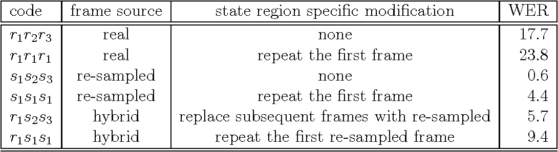 Figure 4 for Why has (reasonably accurate) Automatic Speech Recognition been so hard to achieve?