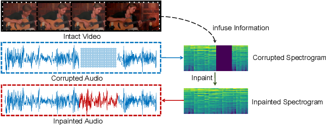 Figure 1 for Vision-Infused Deep Audio Inpainting