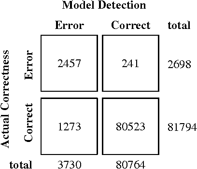 Figure 3 for Statistical Learning for OCR Text Correction