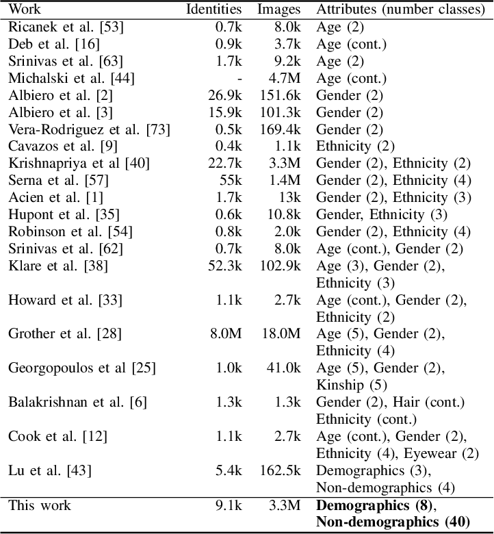 Figure 3 for A Comprehensive Study on Face Recognition Biases Beyond Demographics
