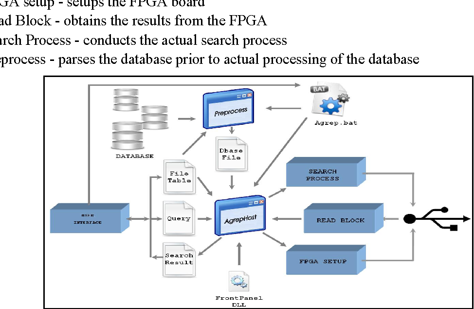 PDF] FPGA Based Agrep for DNA Microarray Sequence Searching