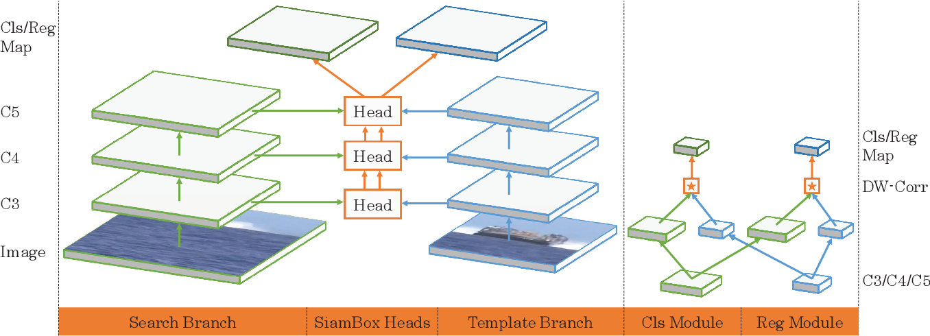 Figure 3 for Siamese Box Adaptive Network for Visual Tracking
