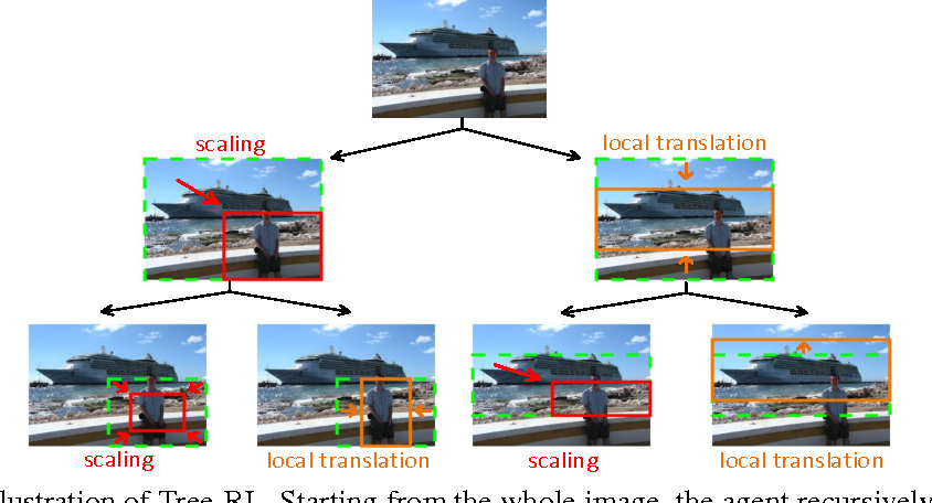 Figure 1 for Tree-Structured Reinforcement Learning for Sequential Object Localization