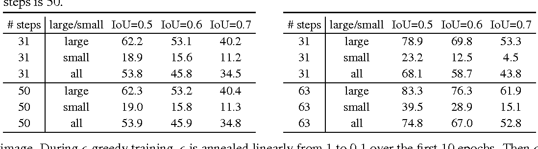 Figure 2 for Tree-Structured Reinforcement Learning for Sequential Object Localization