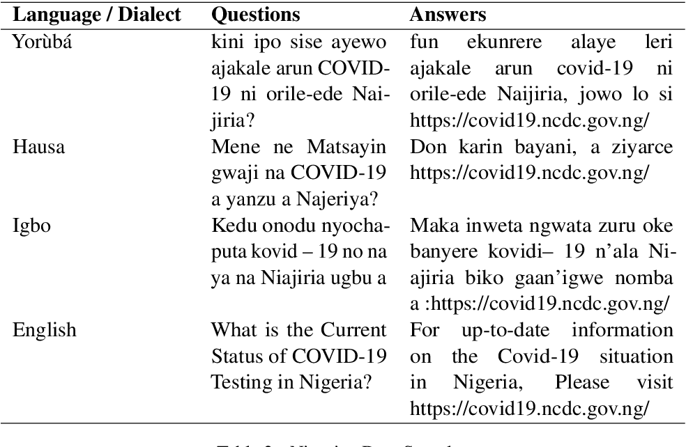 Figure 3 for A Multilingual African Embedding for FAQ Chatbots