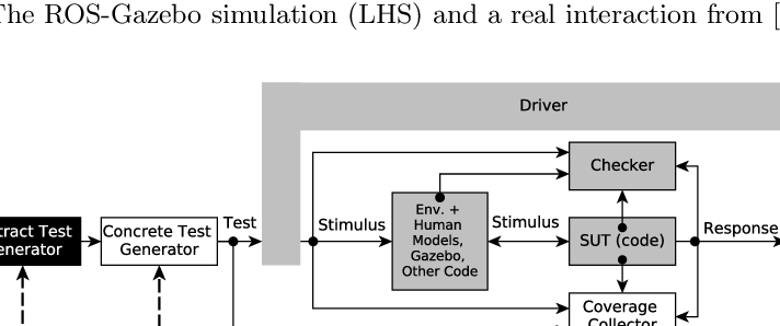 Figure 3 for Systematic and Realistic Testing in Simulation of Control Code for Robots in Collaborative Human-Robot Interactions