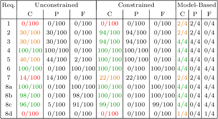 Figure 2 for Systematic and Realistic Testing in Simulation of Control Code for Robots in Collaborative Human-Robot Interactions