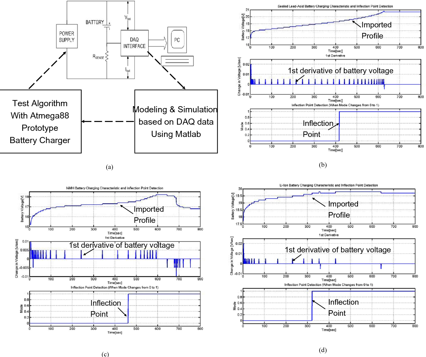 A Universal Battery Charging Algorithm For Ni Cd Mh Sla And Li Nicad Charger By Fet Irf9530 Figure 5