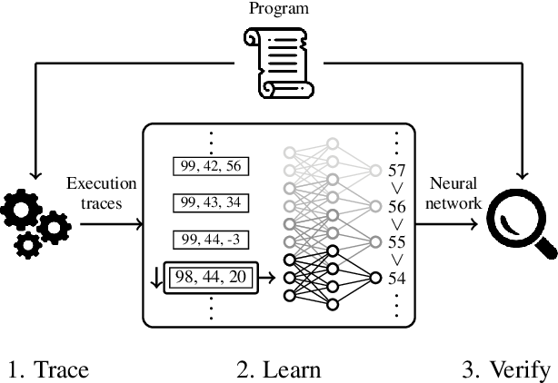 Figure 1 for Neural Termination Analysis