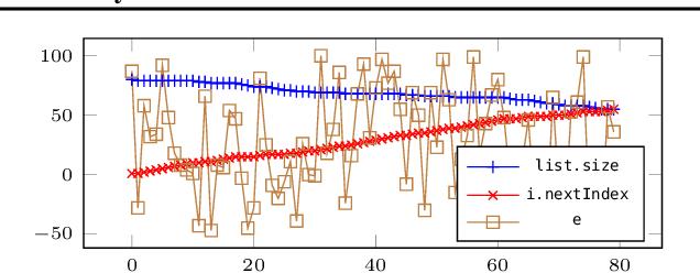 Figure 4 for Neural Termination Analysis
