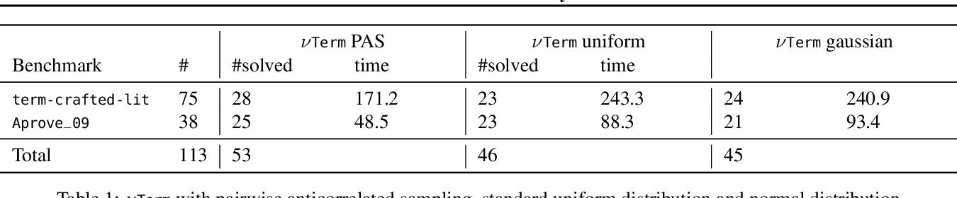 Figure 2 for Neural Termination Analysis