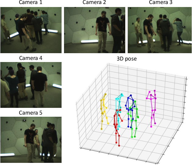 Figure 1 for Fast and Robust Multi-Person 3D Pose Estimation from Multiple Views