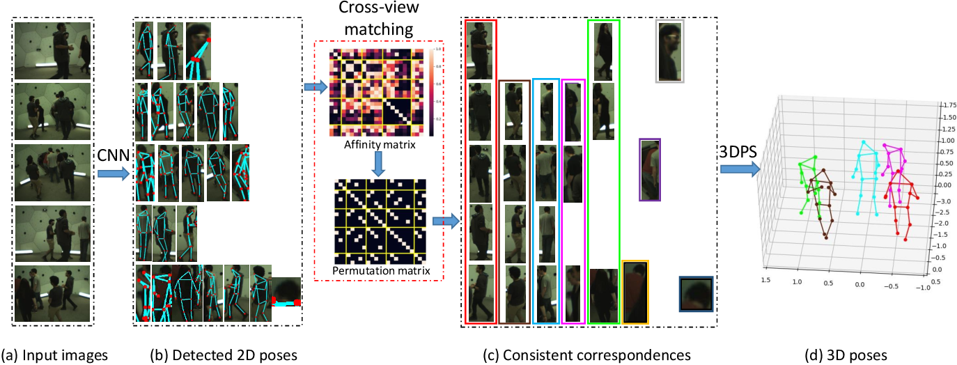 Figure 3 for Fast and Robust Multi-Person 3D Pose Estimation from Multiple Views