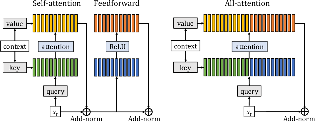 Figure 1 for Augmenting Self-attention with Persistent Memory