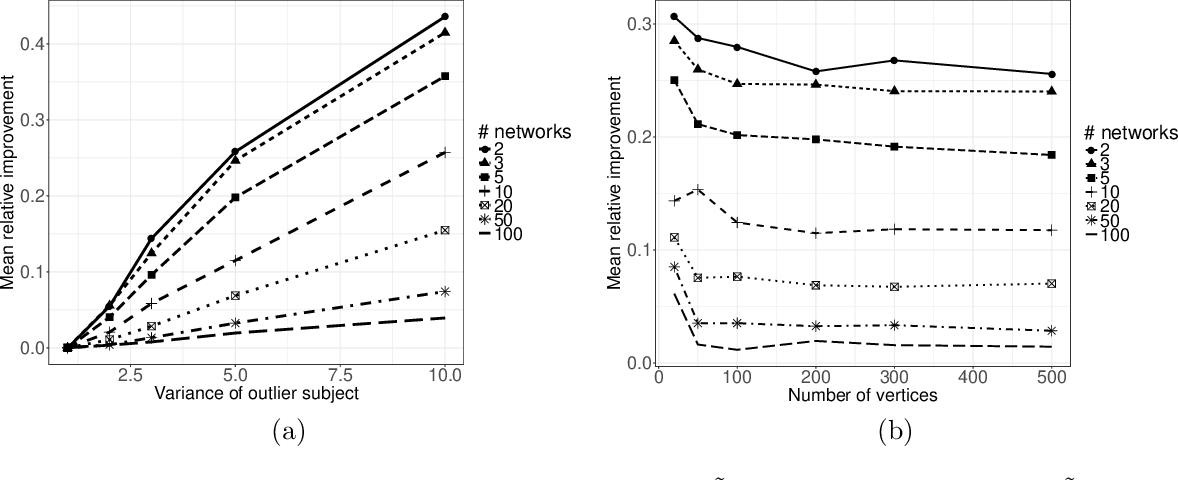Figure 1 for Recovering low-rank structure from multiple networks with unknown edge distributions