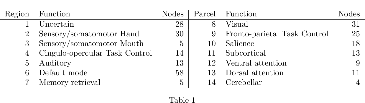 Figure 2 for Recovering low-rank structure from multiple networks with unknown edge distributions