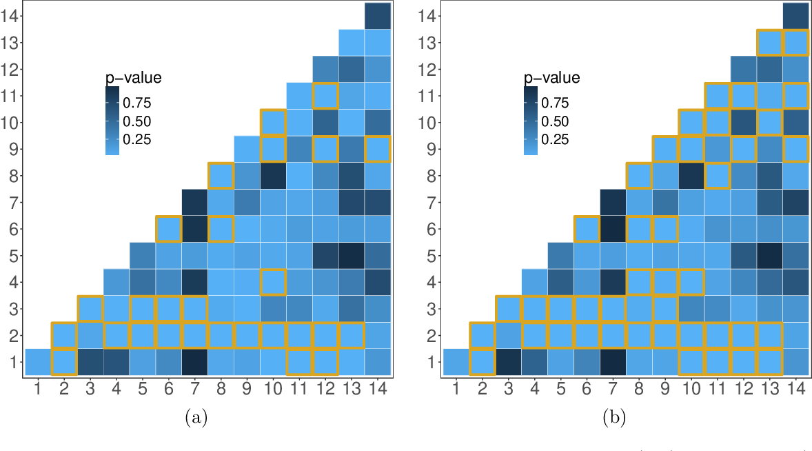 Figure 4 for Recovering low-rank structure from multiple networks with unknown edge distributions