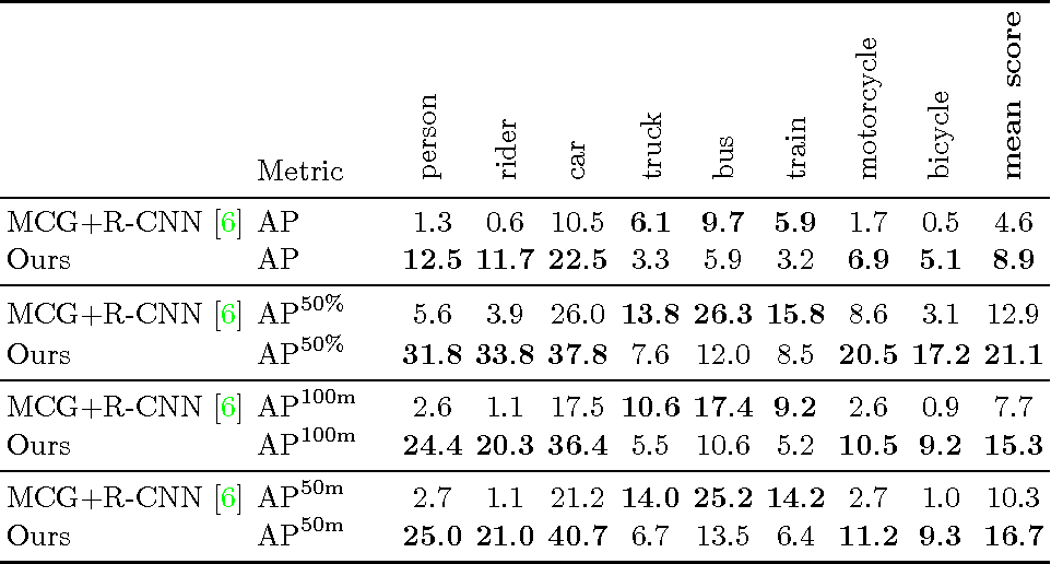 Figure 3 for Pixel-level Encoding and Depth Layering for Instance-level Semantic Labeling