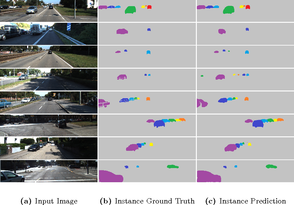 Figure 4 for Pixel-level Encoding and Depth Layering for Instance-level Semantic Labeling