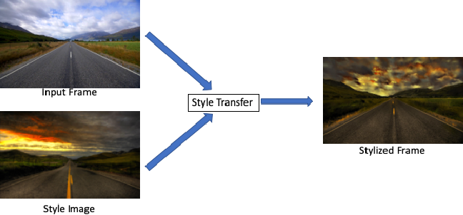 Figure 1 for MVStylizer: An Efficient Edge-Assisted Video Photorealistic Style Transfer System for Mobile Phones