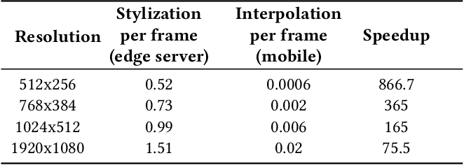 Figure 4 for MVStylizer: An Efficient Edge-Assisted Video Photorealistic Style Transfer System for Mobile Phones