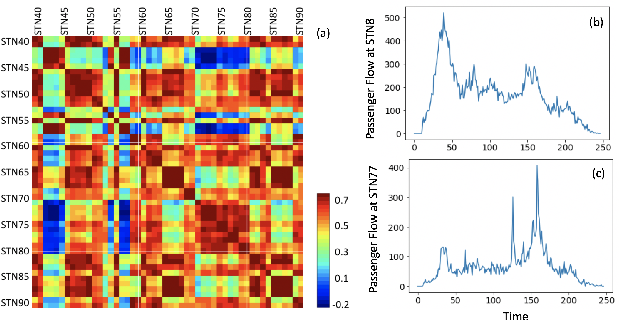 Figure 1 for Tensor Completion for Weakly-dependent Data on Graph for Metro Passenger Flow Prediction