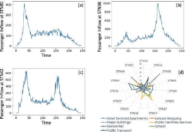Figure 3 for Tensor Completion for Weakly-dependent Data on Graph for Metro Passenger Flow Prediction