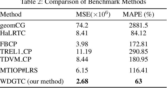 Figure 4 for Tensor Completion for Weakly-dependent Data on Graph for Metro Passenger Flow Prediction