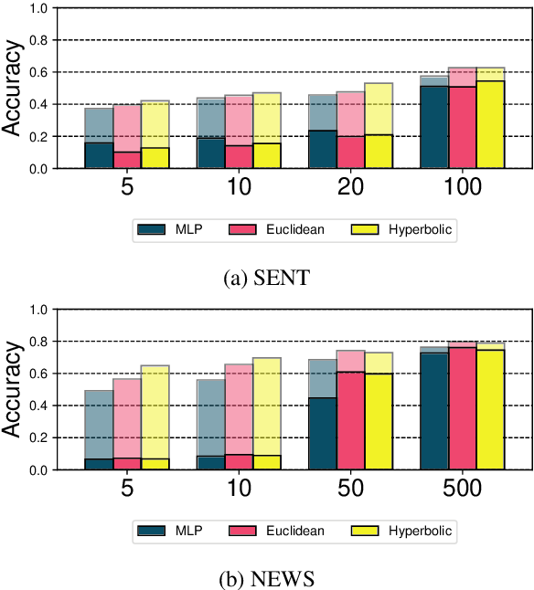 Figure 3 for Metric Learning for Dynamic Text Classification