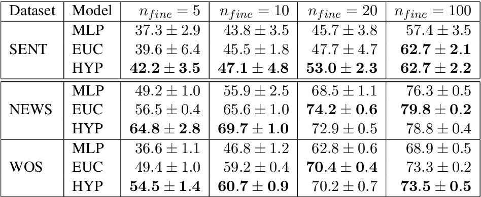 Figure 2 for Metric Learning for Dynamic Text Classification